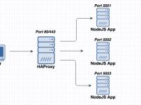 """چگونه خطای """"[: =: unary operator expected"""" را در هنگام راه اندزی haproxy رفع کنیم."""